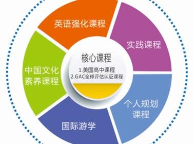 广西师大附外国际部高中国际班招生指南